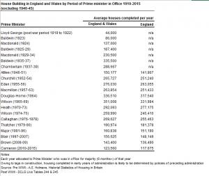 160726 Cameron Housebuilding Stats